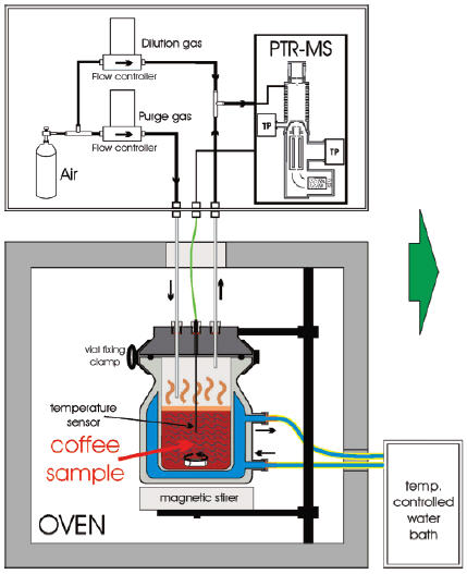 Electronic Taster Has A Nose For Coffee  Science Fiction