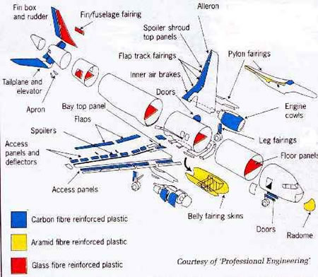 furniture aircraft partskeetsa mattress storekeetsa schematic on aircraft wiring diagram