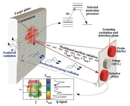 Dual Laser Sensing Like Star Trek Long Range Sensors